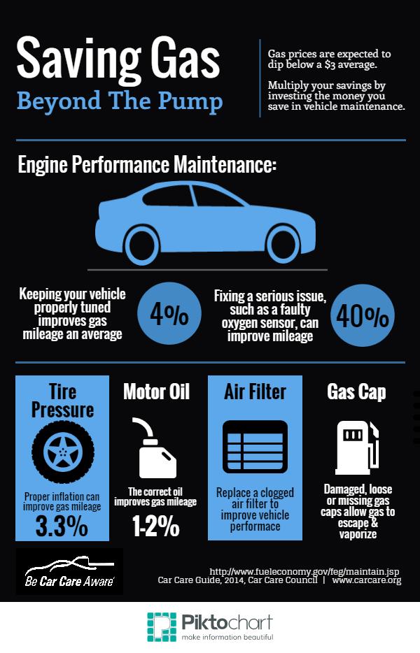 Boston Gas Prices - Auto Repair Boston